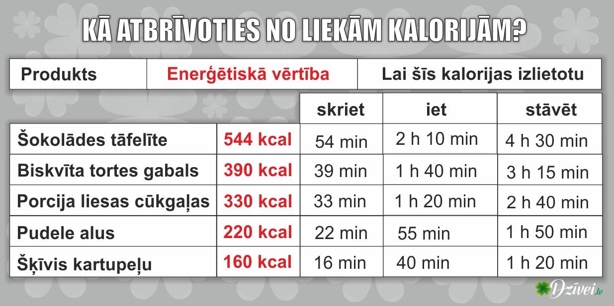 tabula_kalorijas